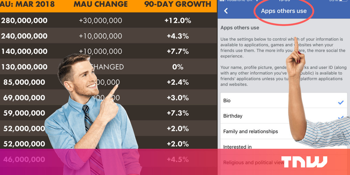 Data shows you didn't #DeleteFacebook, so make sure to change these settings