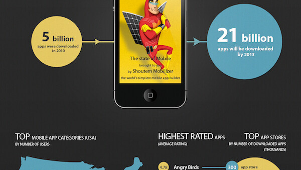 The State Of The Mobile App World [Infographic]