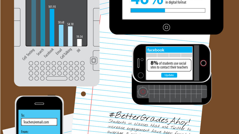 Students love tech and Twitter enabled classrooms produce better grades [Infographic]