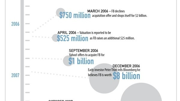 Facebook on its way to IPO