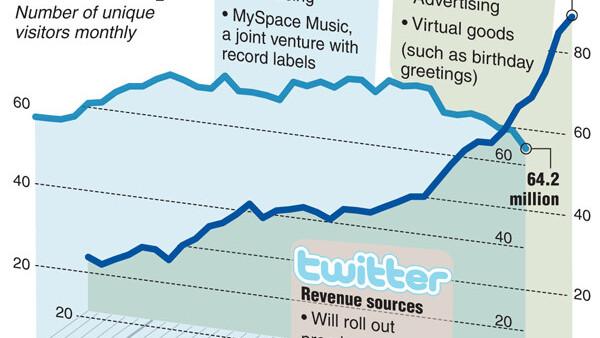 Twitter vs. MySpace vs. Facebook [Chart]