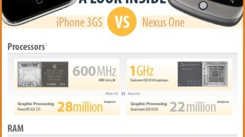 The Mother of All Nexus One vs iPhone 3GS Comparisons