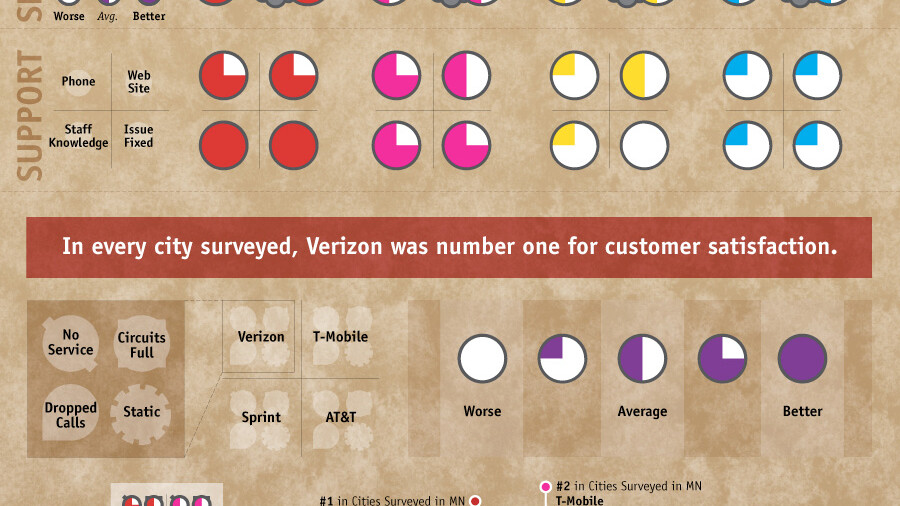 Infographic of Mobile Carrier Satisfaction in the US