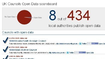 New UK Open Data Leaderboard Is Inspiring… and Depressing