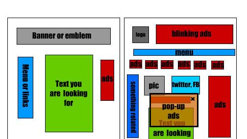 Typical Website Evolution