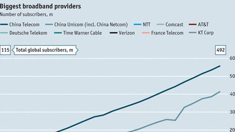 The world's biggest broadband providers