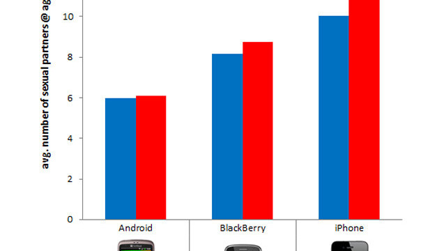 iPhone users have more sex:
