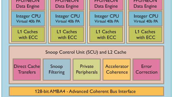 New ARM Mobile Processor Will Hit Speeds Of 2.5GHz
