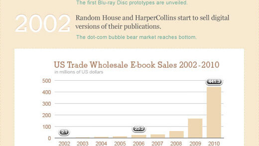The 40-year history of ebooks, illustrated