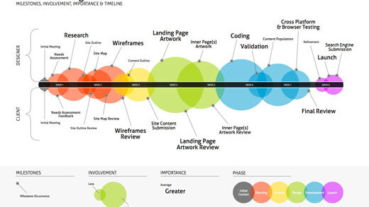 The average web design project, illustrated