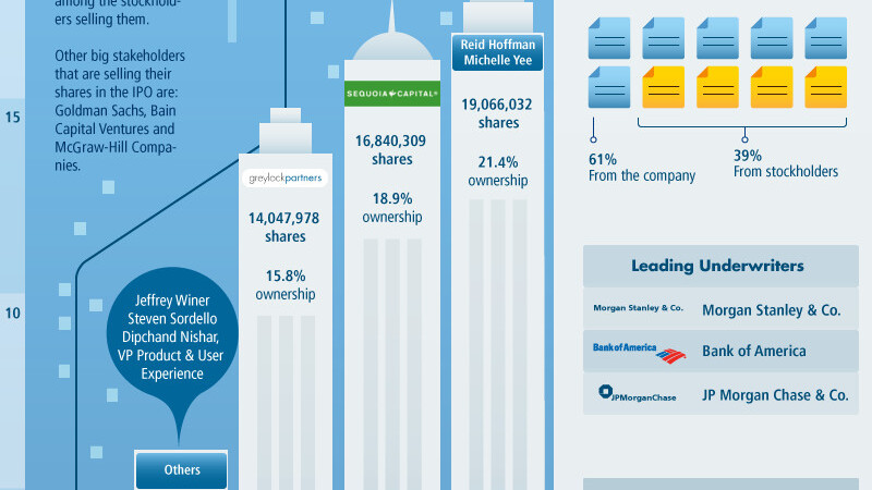 LinkedIn's Road to IPO [Infographic]