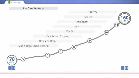 Google I/O: Chrome now has 160 million users