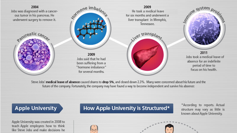 Apple University: How will Apple succeed post Jobs? [Infographic]