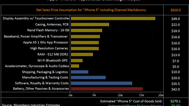 """Bloomberg speculates on potential cost of a 16GB """"iPhone 5"""""""