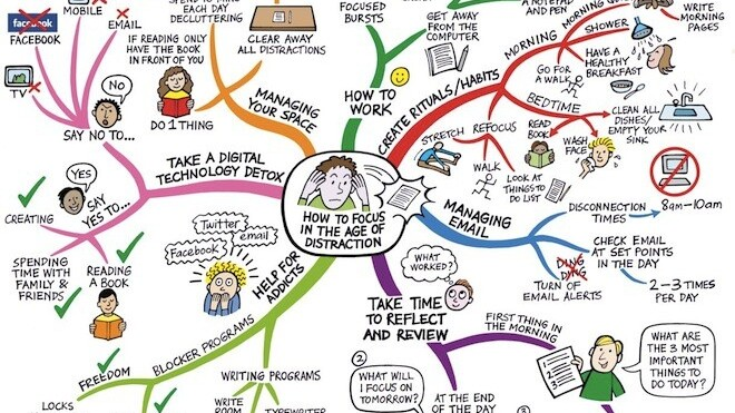 Staying Focused In The Age Of Distraction