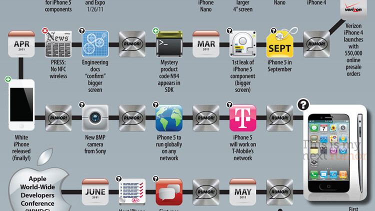 Every iPhone 5 rumor to date, charted in one infographic
