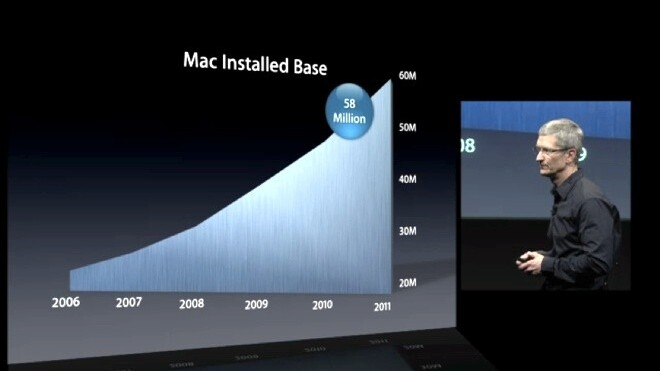 Explosive Growth Takes the Mac to Over 5% Global Market Share