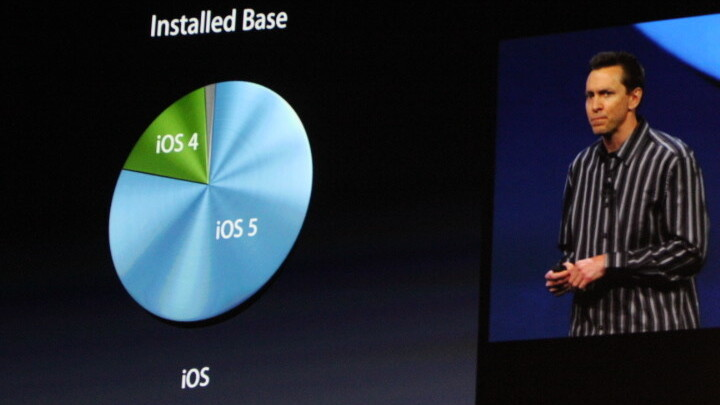 Apple announces it has sold 365M iOS devices through March 30th, with 80% iOS 5 penetration