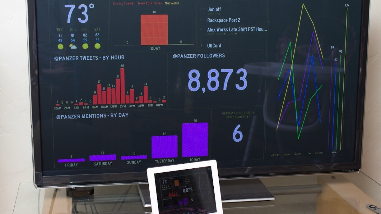 Panic's Status Board for iPad is a gorgeous customizable heads-up display for your site, data or social feeds