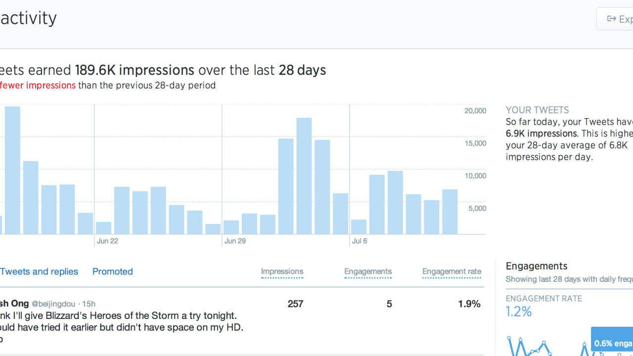 Twitter's analytics dashboard now includes detailed data on all tweets, not just ads
