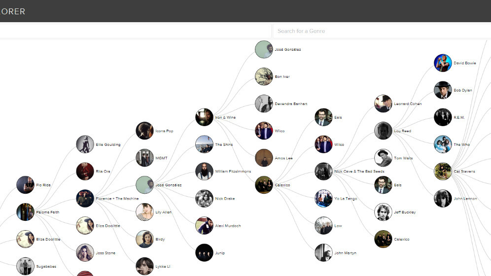 Spotify's Artist Explorer lets you visualize how artists are musically linked