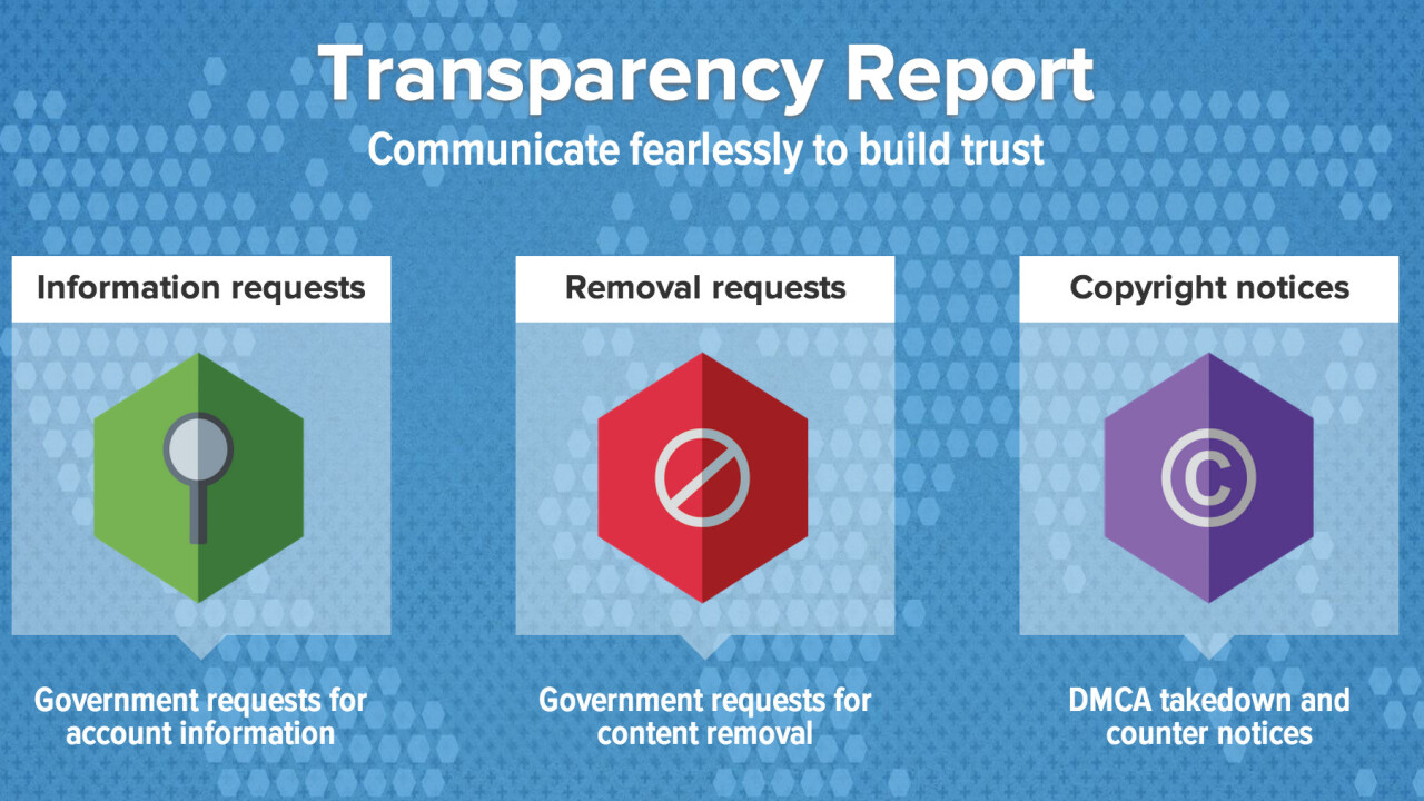 Twitter's transparency reports are now available in 10 languages