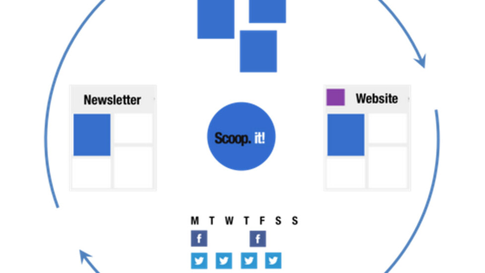Content marketing without the content: Scoop.it launches a new service to help SMBs