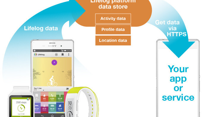 Sony opens up Lifelog API so devs can tap platform's activity, profile and location data