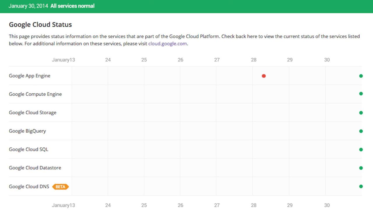 Google Cloud Platform gets a new incident reporting dashboard