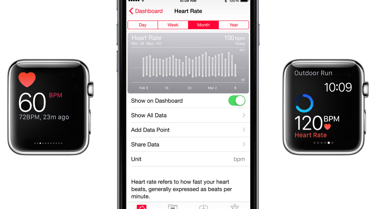 Apple says Watch OS 1.0.1 records heart rate irregularly on purpose. Thanks, Apple