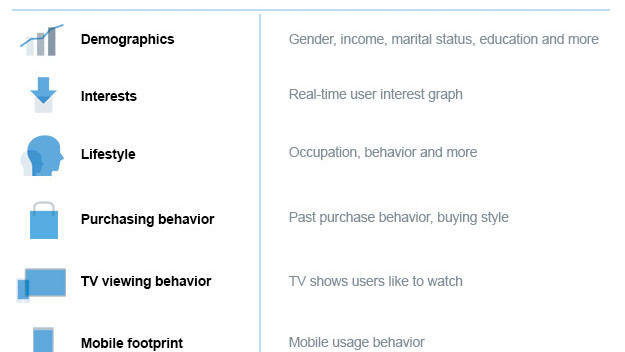 Twitter unveils Audience Insights to detail follower demographics, interests and behaviors