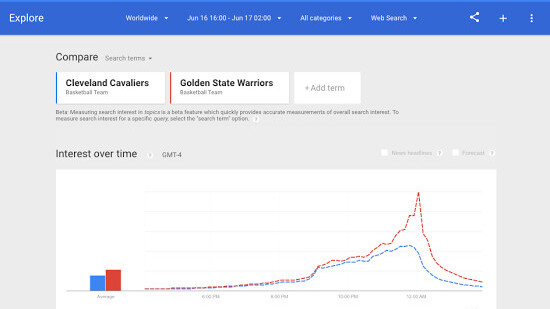 Google's redesigned Trends page now ranks popular searches in real-time