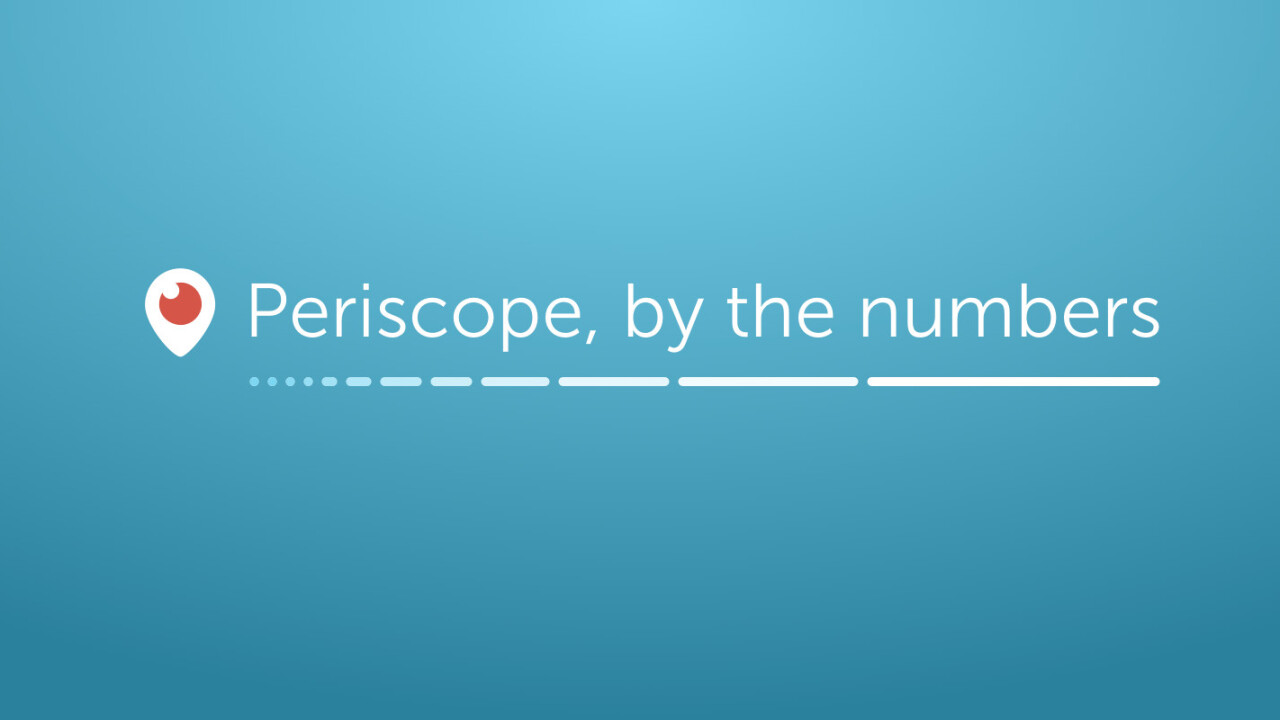Periscope now has 10 million users who watch 40 years of content daily