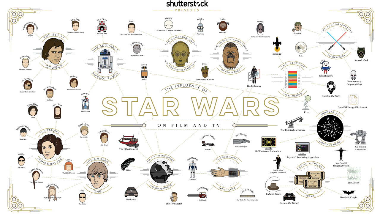 This awesome Star Wars infographic shows off the series' influence on future franchises