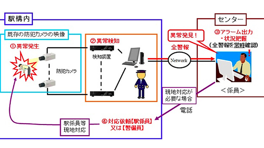 Japan's new railway cameras can detect drunk passengers to help save lives