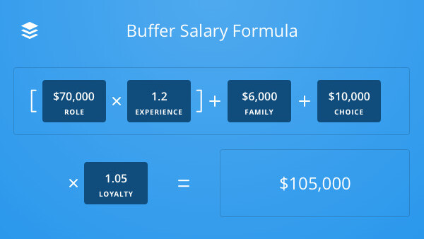 Buffer unveils a wage calculator alongside an update to its open salary formula