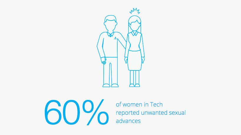 Silicon Valley isn't trying hard enough to disrupt its sexism problem