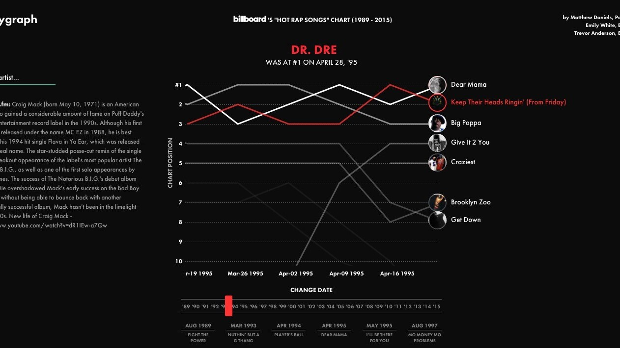 Listen to every hip-hop hit from 1989 to 2015 using this interactive chart