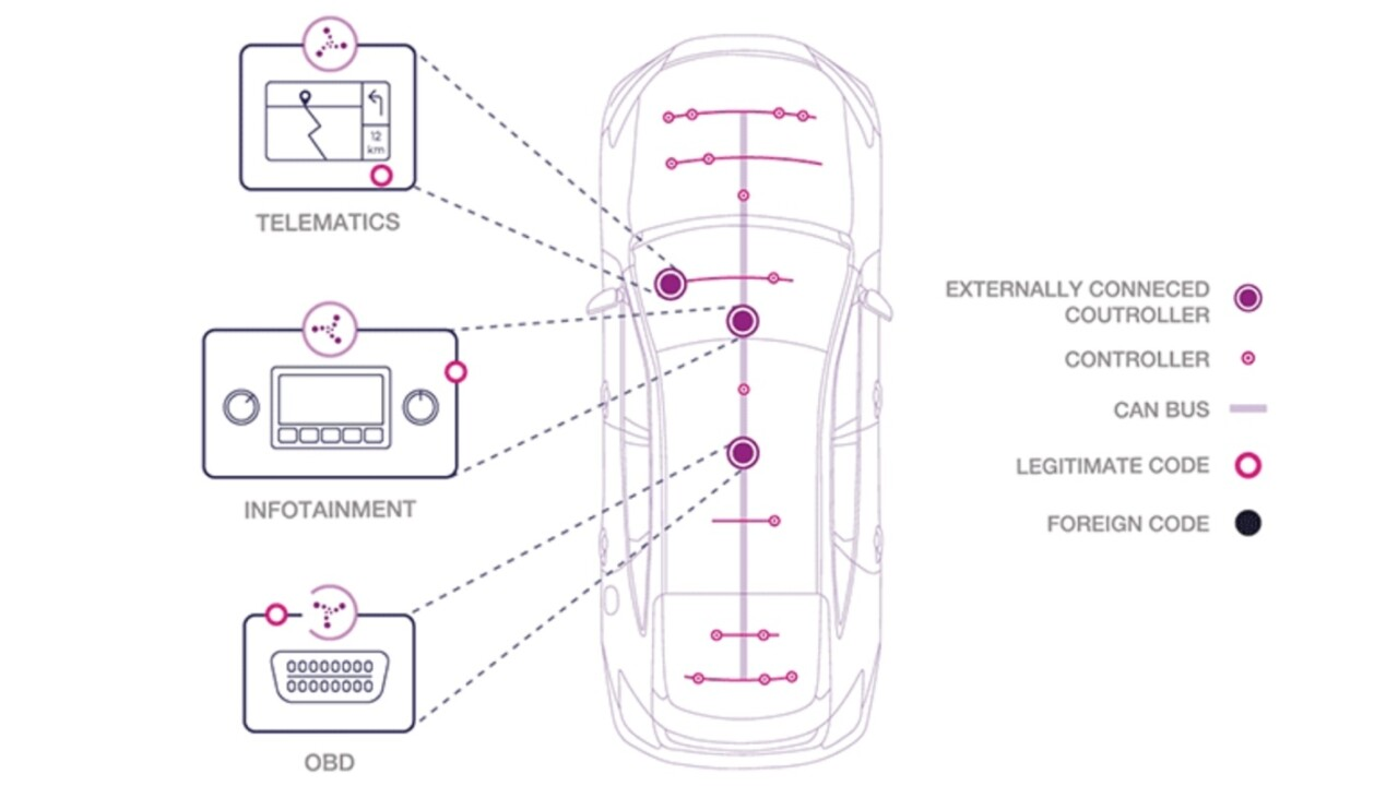 Your next car will need a firewall