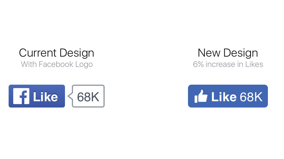 Facebook has redesigned its Like, Share, Follow and Save buttons