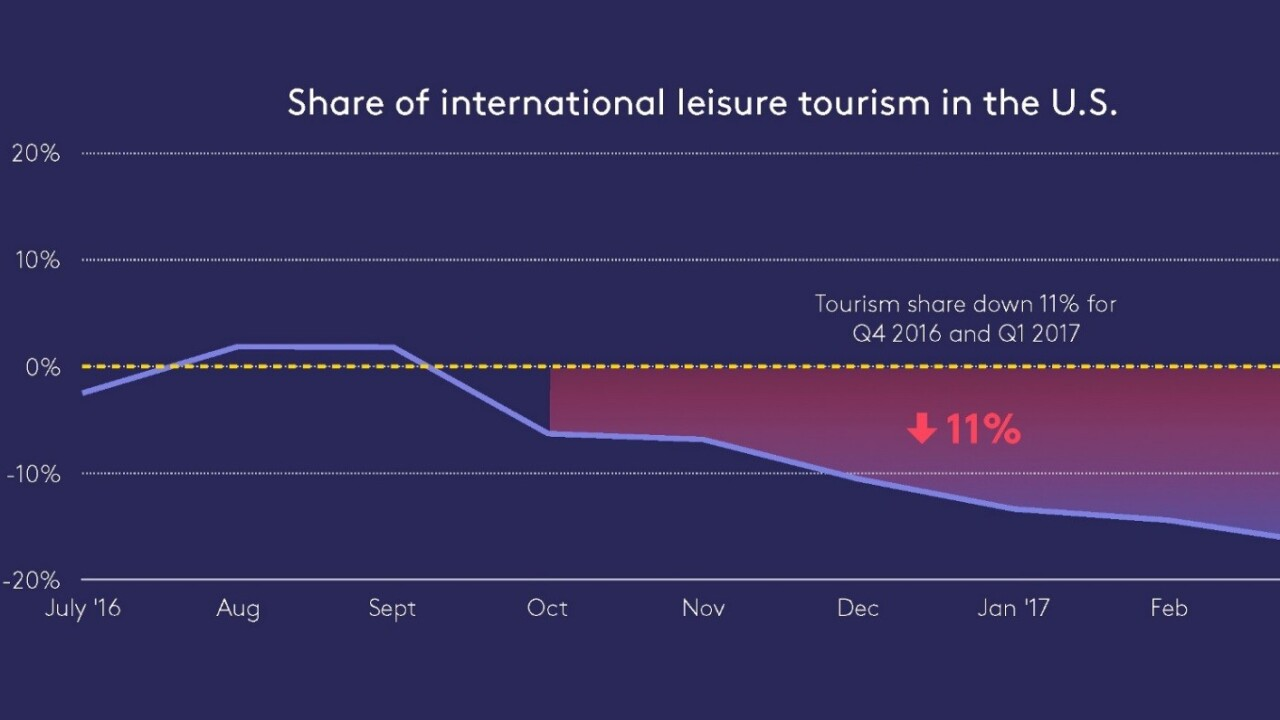 Foursquare data suggests tourism to US is plummeting
