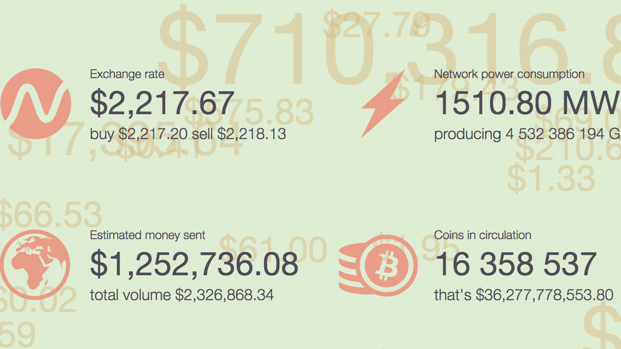 This website displays the ever-fluctuating value of Bitcoin in real-time