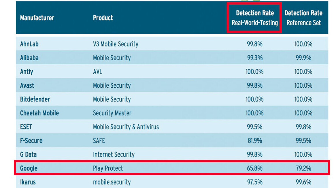 Google's own Play Store antivirus system is disturbingly unreliable