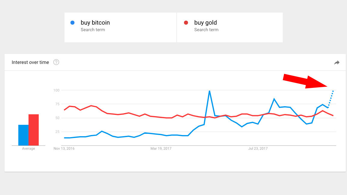 Google searches reveal people would rather buy Bitcoin than gold