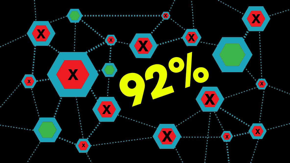 26,000 blockchain projects launched in 2016, 92 percent are now dead