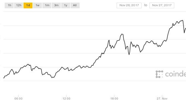 Bitcoin soars past $9,600, could hit $10,000 before 2017 is out