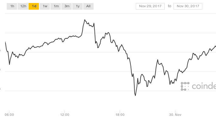 Bitcoin lost $2,000 in a single day, but that's okay – right?