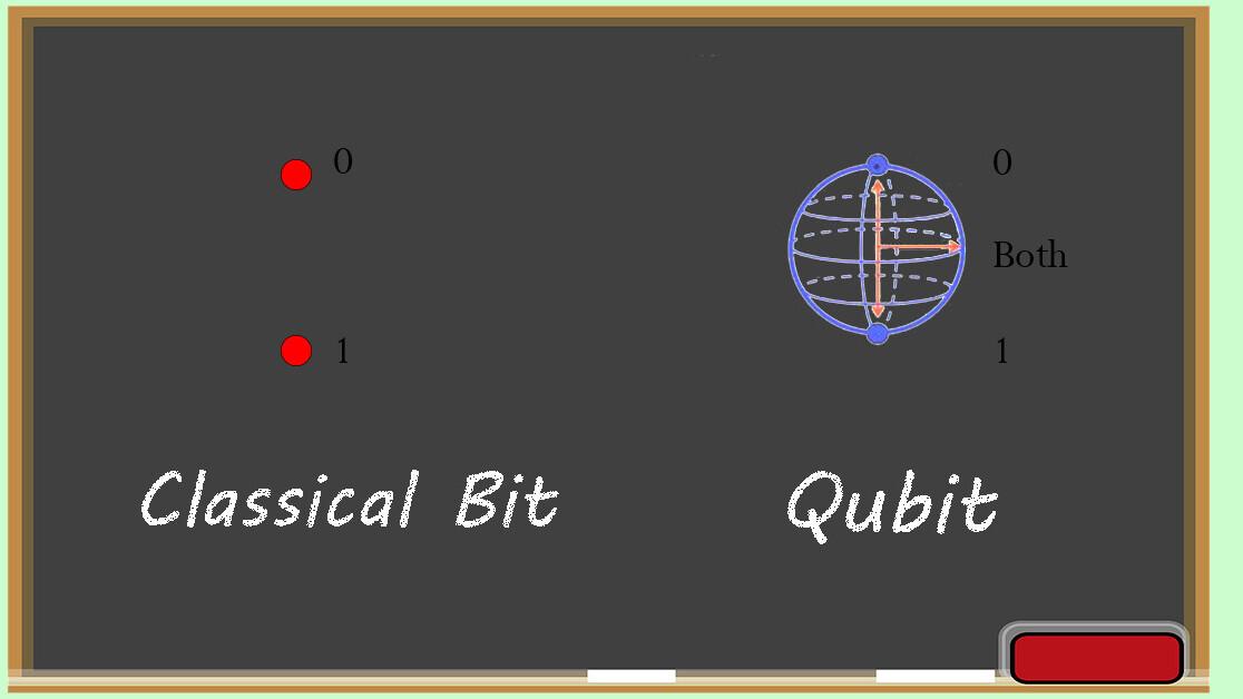 Understanding quantum computers: The basics