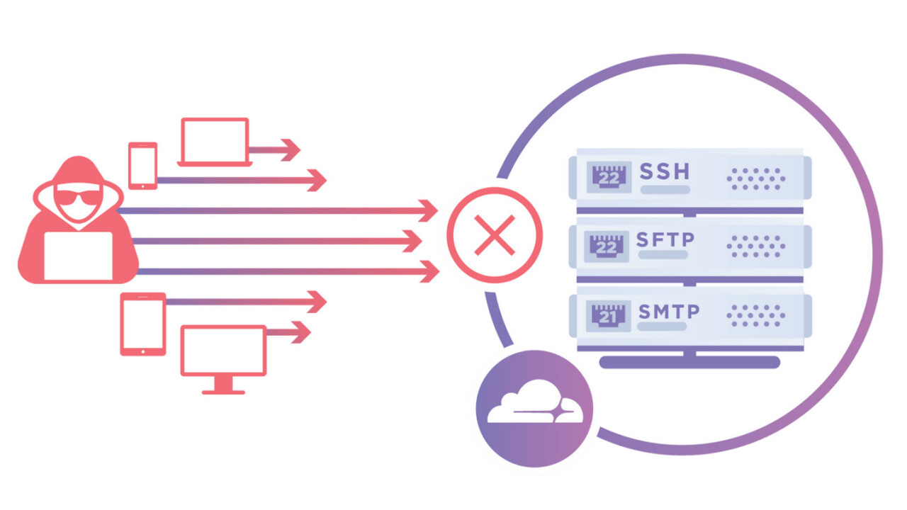Cloudflare launches Spectrum to protect almost anything connected to the Internet