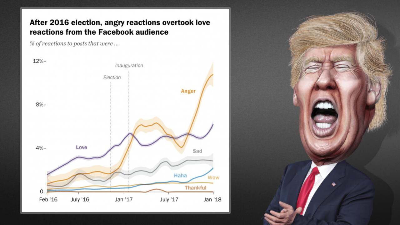 Trump inauguration kicked off the 'angriest' period in Facebook's history